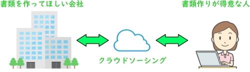クラウドソーシングの仕組み